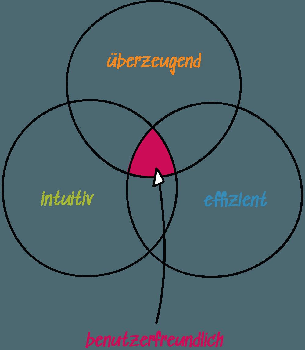 Die Rückemänner Werbeagentur Webdesign Infografik Usability